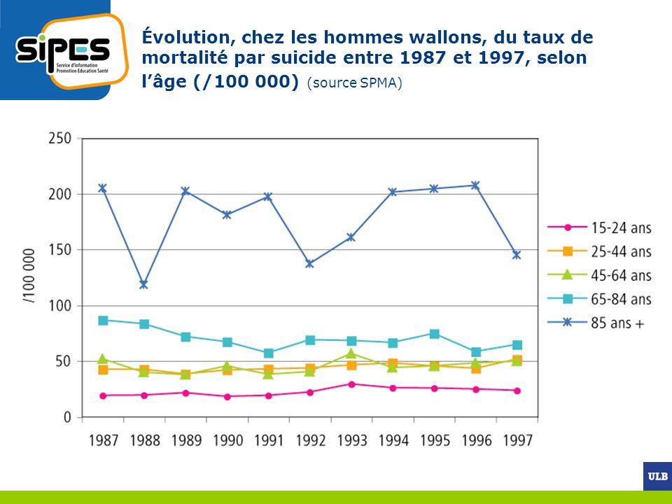 Évolution, chez les hommes wallons, du taux de mortalité par suicide entre 1987 et 1997, selon l'âge (/100 000) (source SPMA)