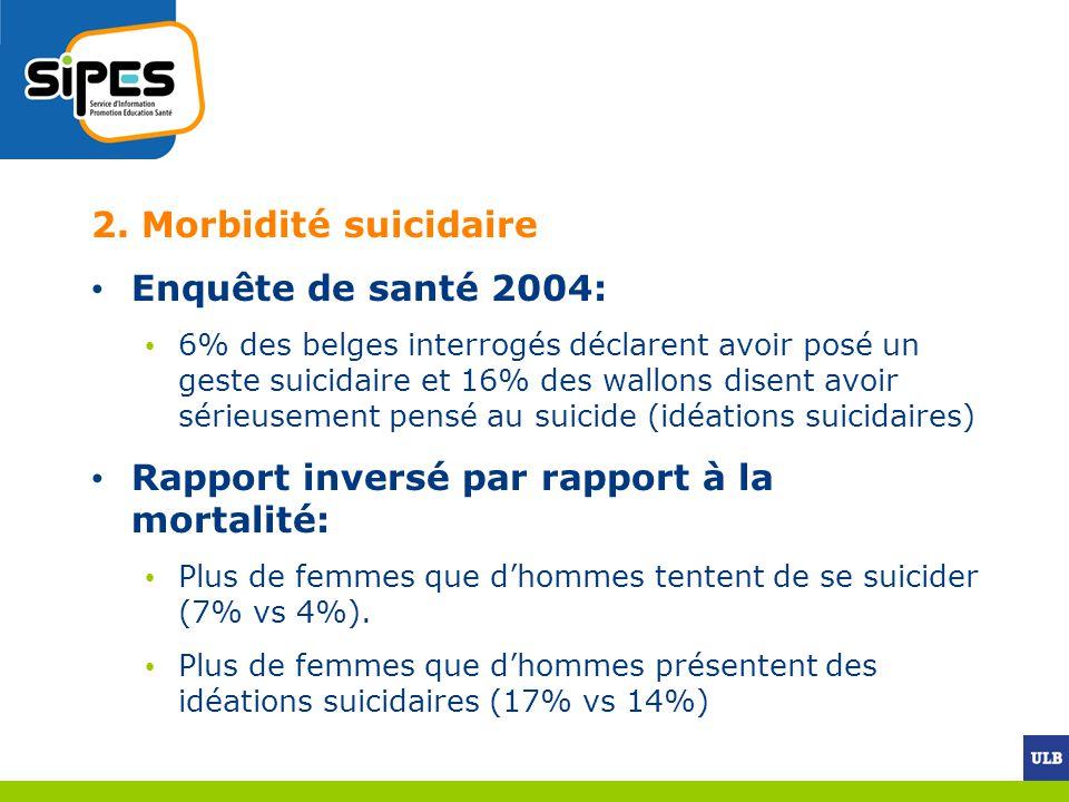 Rapport inversé par rapport à la mortalité: