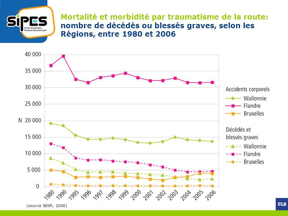 Mortalité et morbidité par traumatisme de la route: nombre de décédés ou blessés graves, selon les Régions, entre 1980 et 2006
