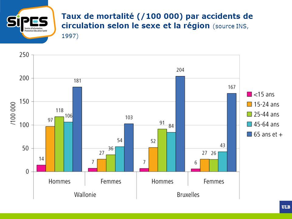 Taux de mortalité (/100 000) par accidents de circulation selon le sexe et la région (source INS, 1997)