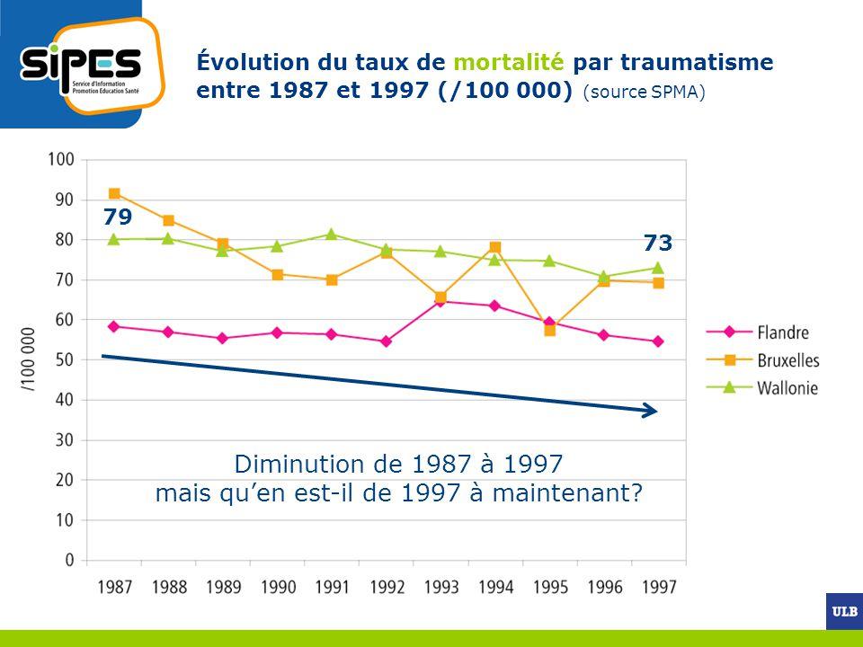Diminution de 1987 à 1997 mais qu'en est-il de 1997 à maintenant