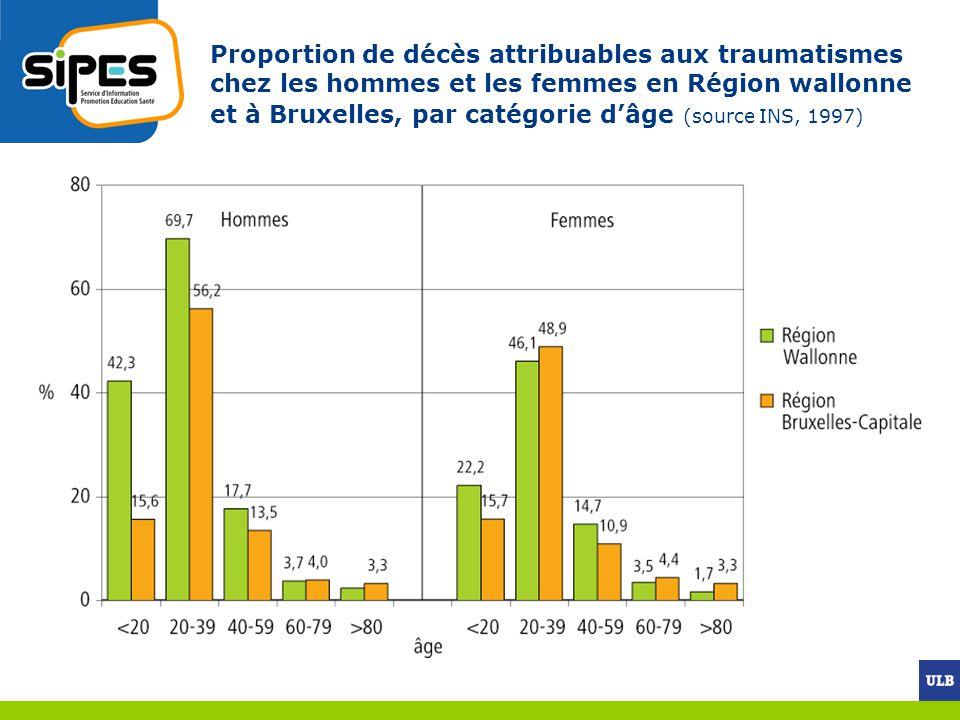 Proportion de décès attribuables aux traumatismes chez les hommes et les femmes en Région wallonne et à Bruxelles, par catégorie d'âge (source INS, 1997)