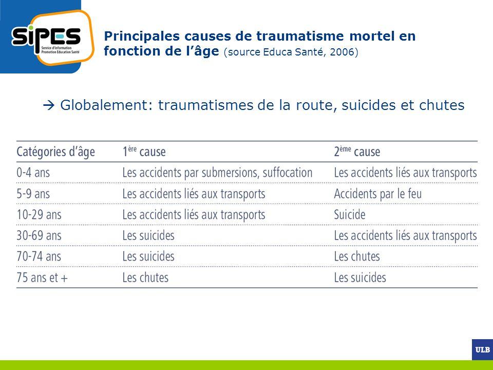  Globalement: traumatismes de la route, suicides et chutes