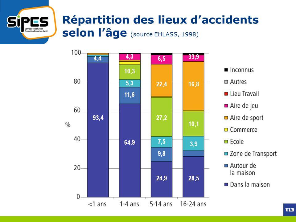 Répartition des lieux d'accidents selon l'âge (source EHLASS, 1998)