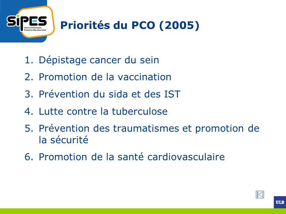 Priorités du PCO (2005) Dépistage cancer du sein