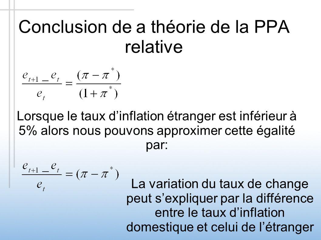 Conclusion de a théorie de la PPA relative