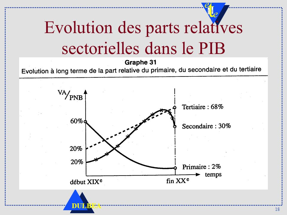 Evolution des parts relatives sectorielles dans le PIB