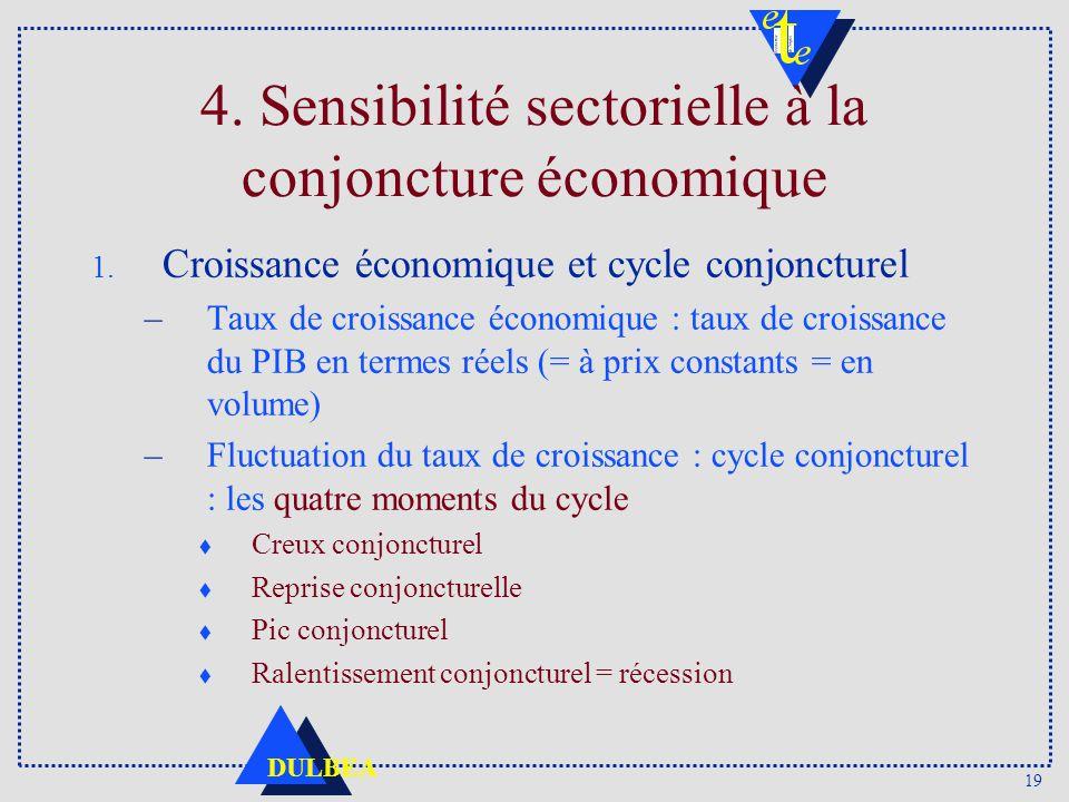 4. Sensibilité sectorielle à la conjoncture économique