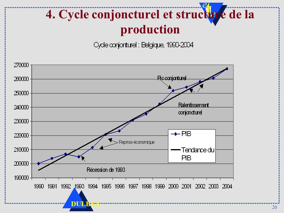 4. Cycle conjoncturel et structure de la production