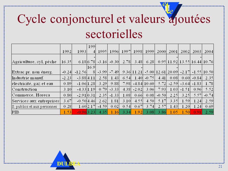 Cycle conjoncturel et valeurs ajoutées sectorielles