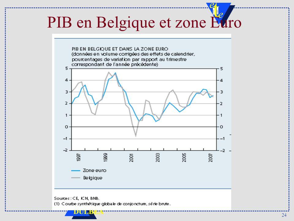 PIB en Belgique et zone Euro