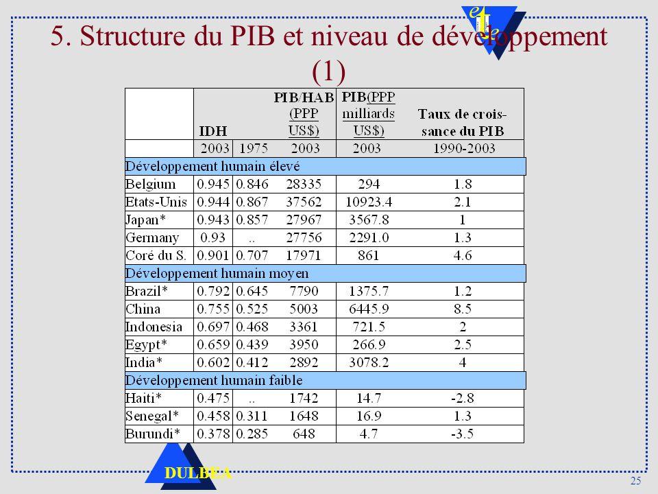 5. Structure du PIB et niveau de développement (1)