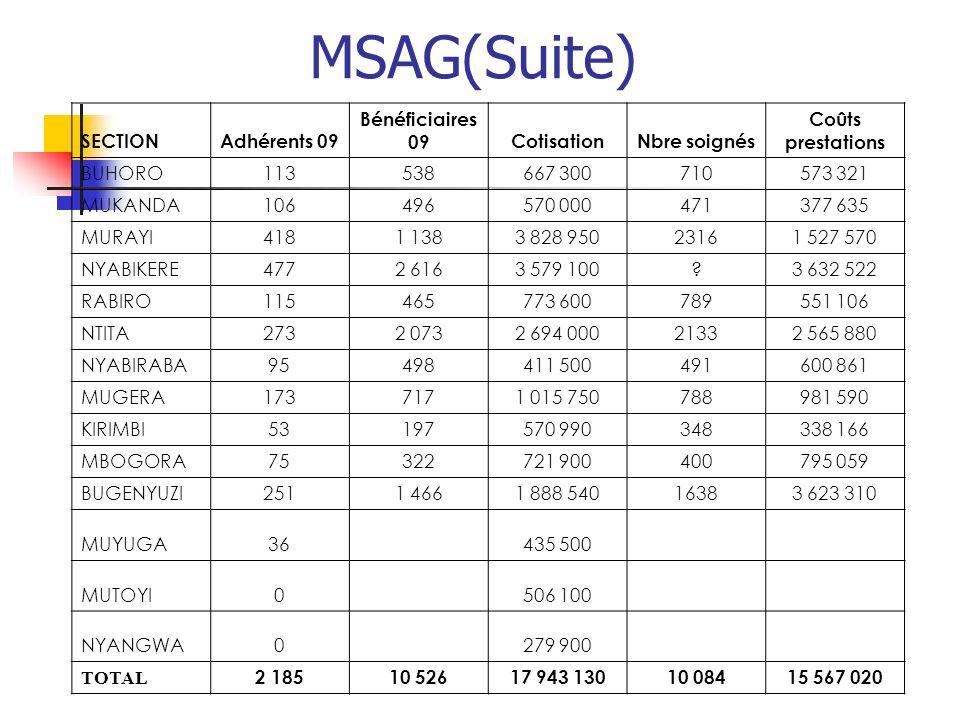 MSAG(Suite) SECTION Adhérents 09 Bénéficiaires 09 Cotisation