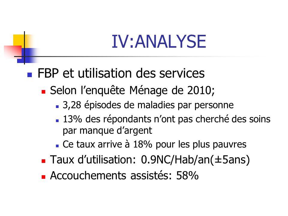 IV:ANALYSE FBP et utilisation des services