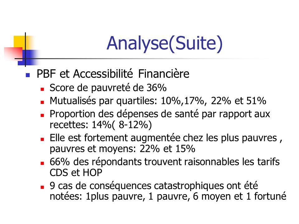 Analyse(Suite) PBF et Accessibilité Financière