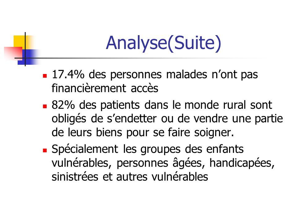 Analyse(Suite) 17.4% des personnes malades n'ont pas financièrement accès.
