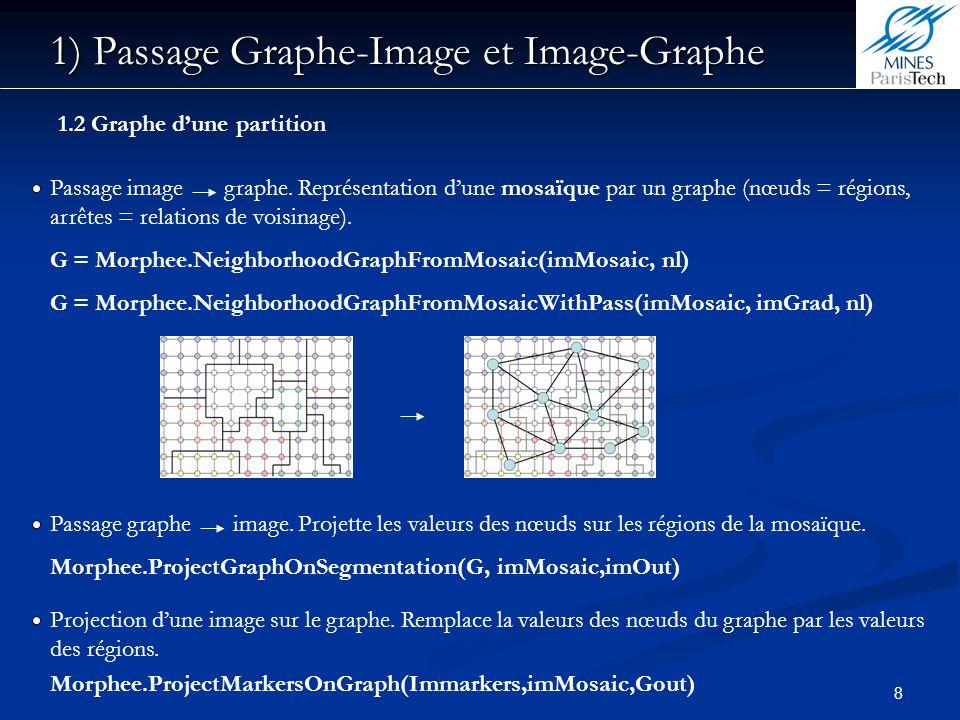 1) Passage Graphe-Image et Image-Graphe