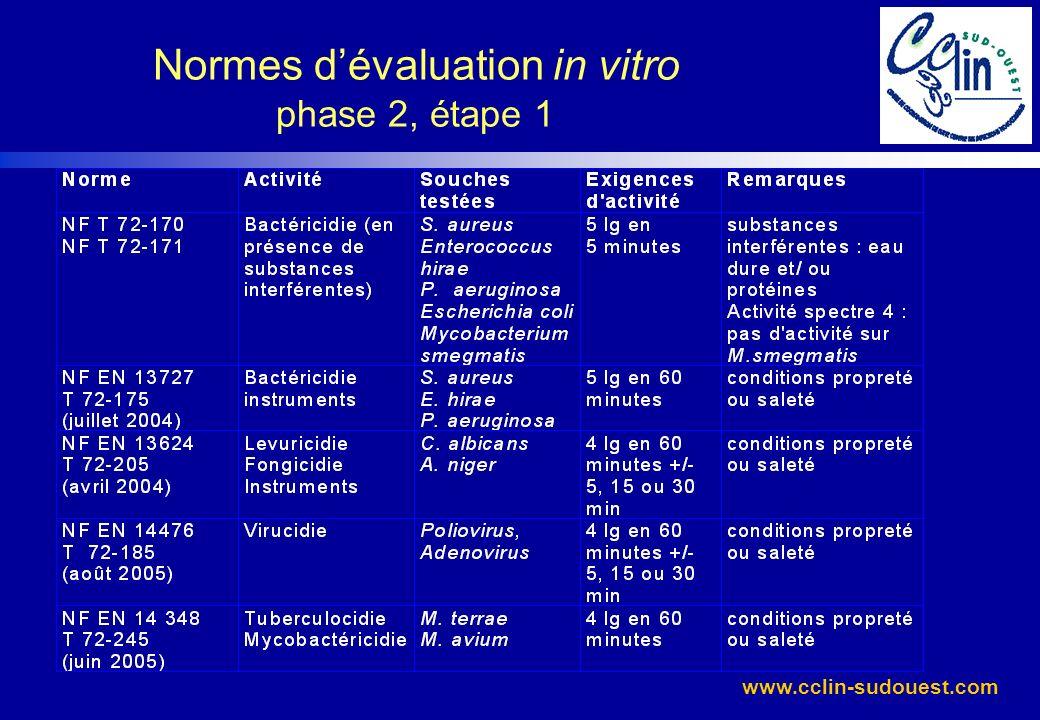 Normes d'évaluation in vitro