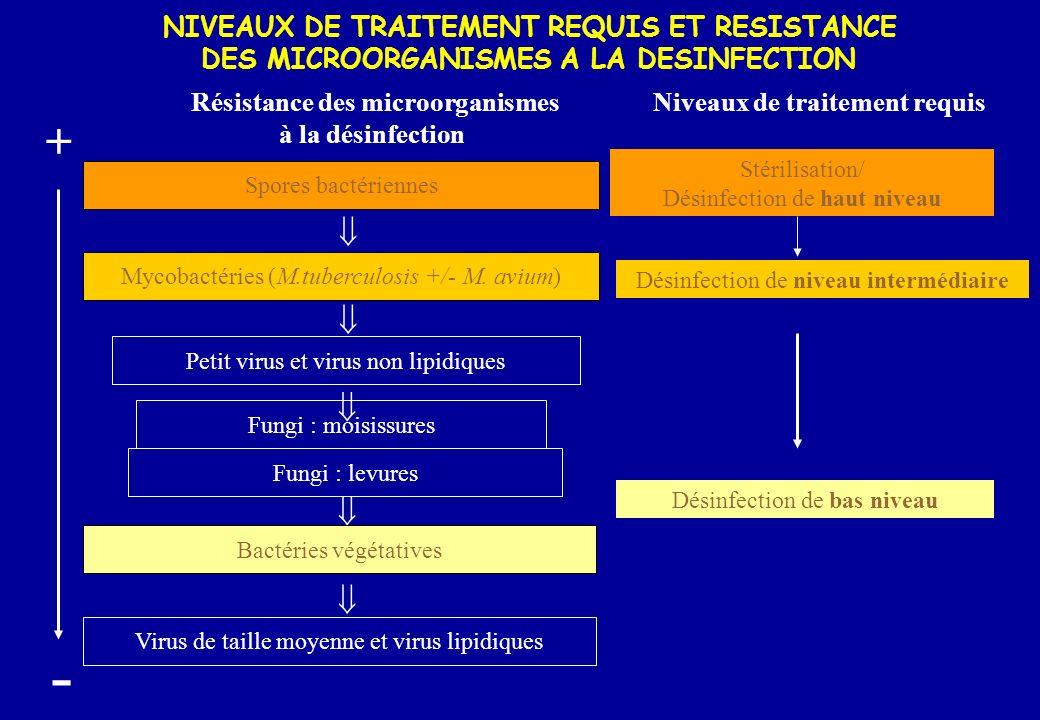 +      - NIVEAUX DE TRAITEMENT REQUIS ET RESISTANCE