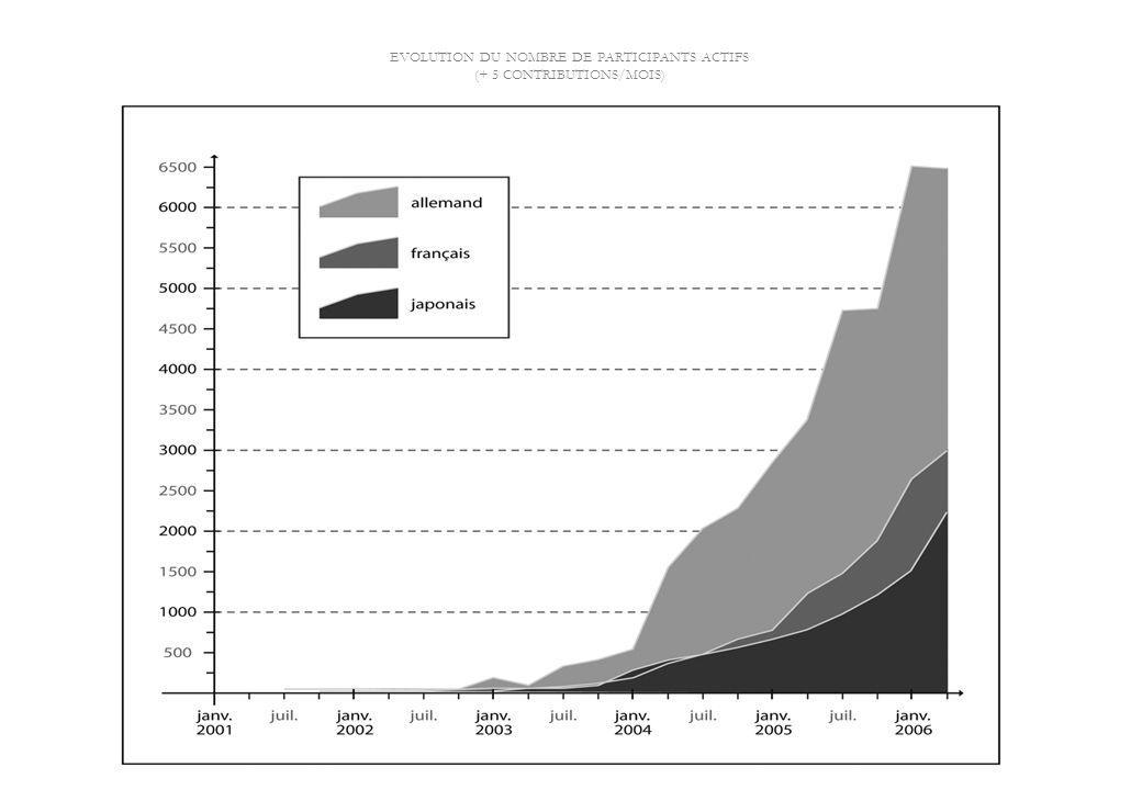 EVOLUTION DU NOMBRE DE PARTICIPANTS ACTIFS (+ 5 CONTRIBUTIONS/MOIS)