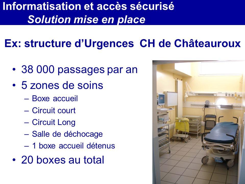 Ex: structure d'Urgences CH de Châteauroux