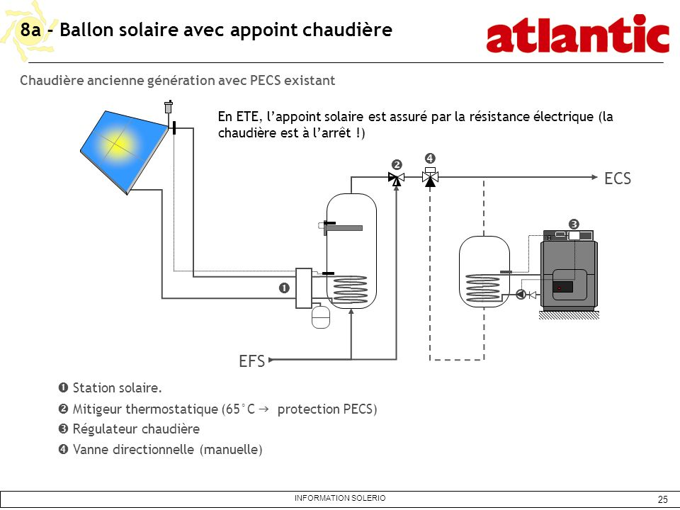 8a - Ballon solaire avec appoint chaudière
