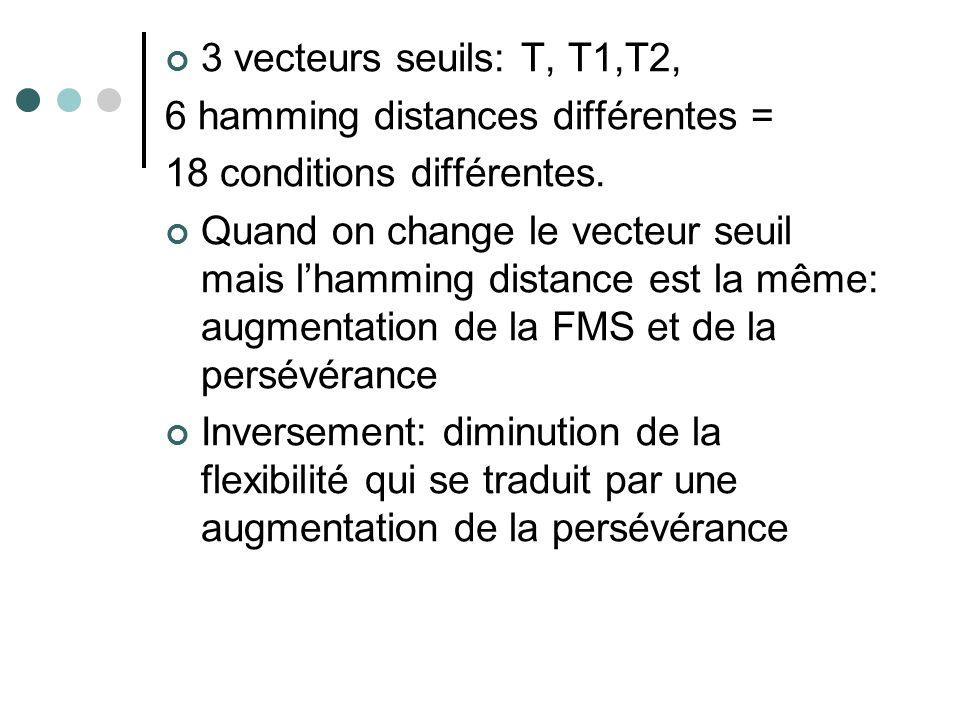 3 vecteurs seuils: T, T1,T2, 6 hamming distances différentes = 18 conditions différentes.