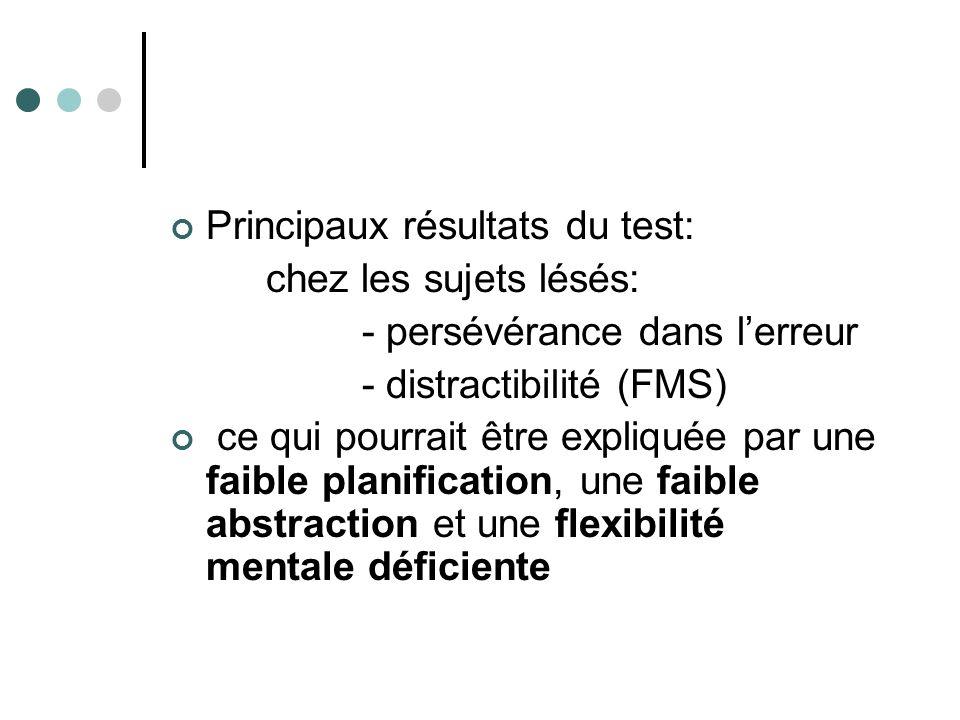 Principaux résultats du test: