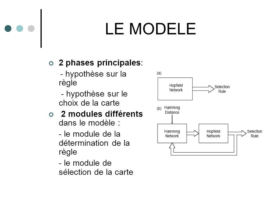LE MODELE 2 phases principales: - hypothèse sur la règle