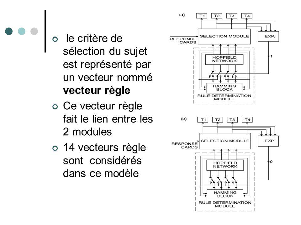 le critère de sélection du sujet est représenté par un vecteur nommé vecteur règle