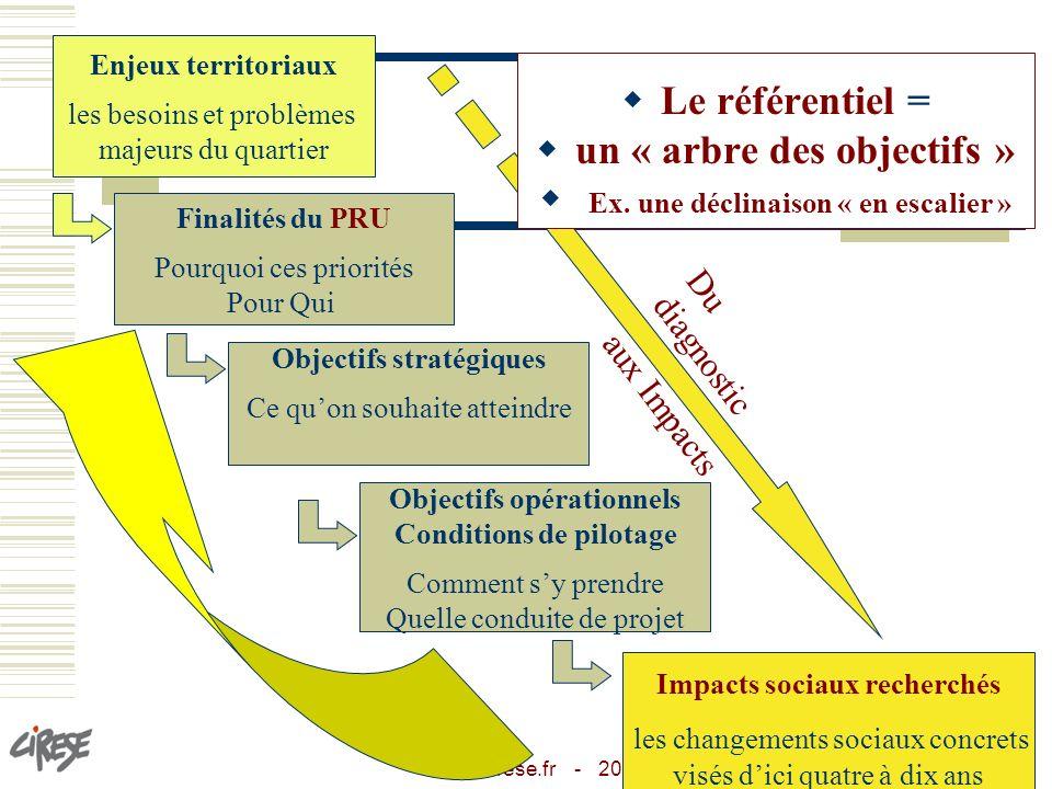un « arbre des objectifs » Ex. une déclinaison « en escalier »