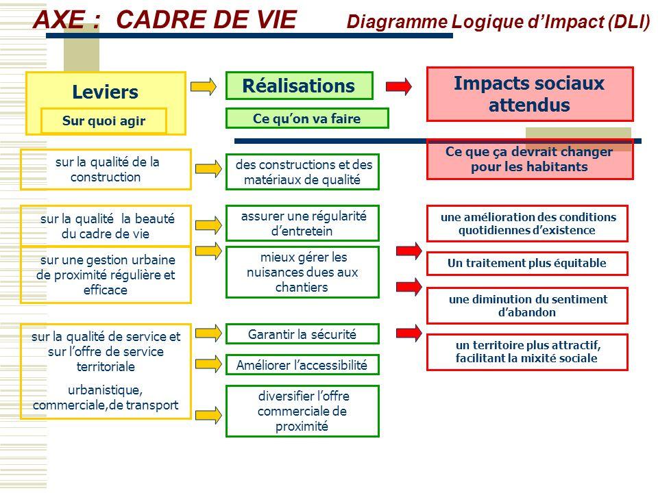 AXE : CADRE DE VIE Diagramme Logique d'Impact (DLI)