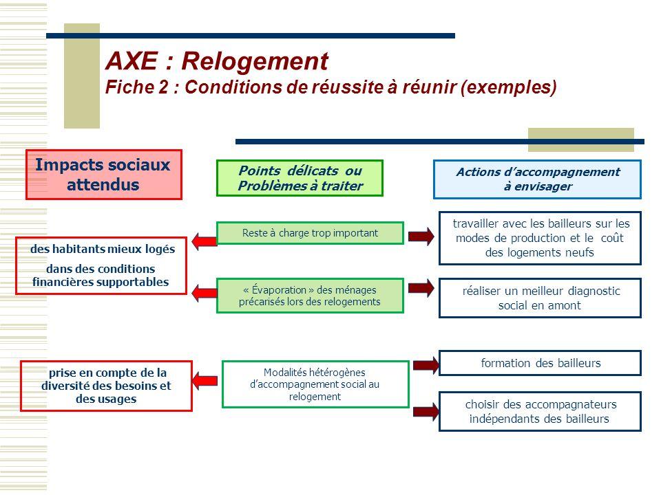 AXE : Relogement Fiche 2 : Conditions de réussite à réunir (exemples)