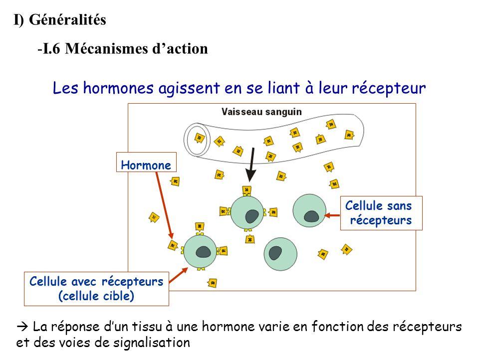Cellule sans récepteurs Cellule avec récepteurs (cellule cible)