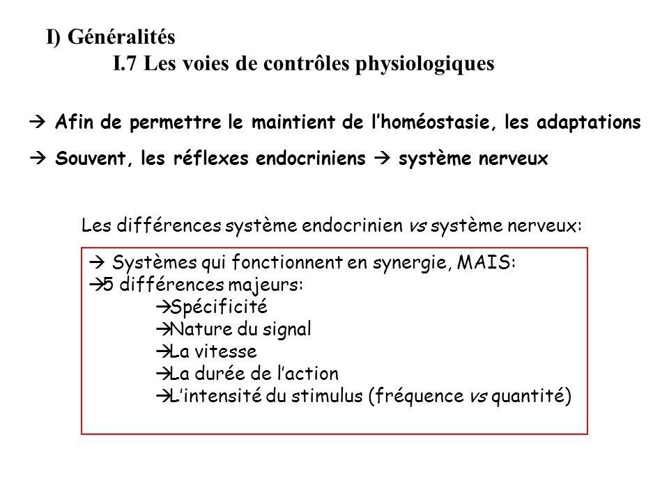 I.7 Les voies de contrôles physiologiques