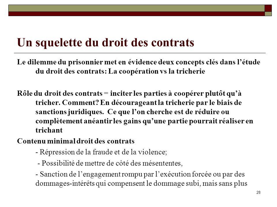 Un squelette du droit des contrats