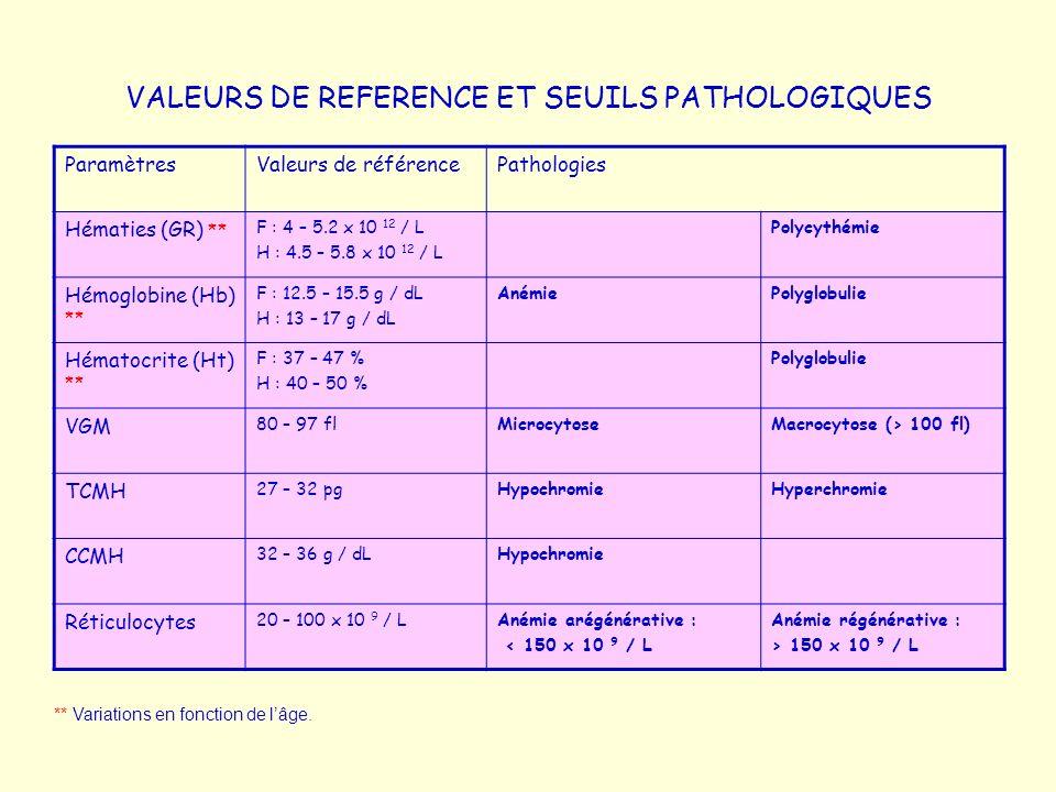 VALEURS DE REFERENCE ET SEUILS PATHOLOGIQUES