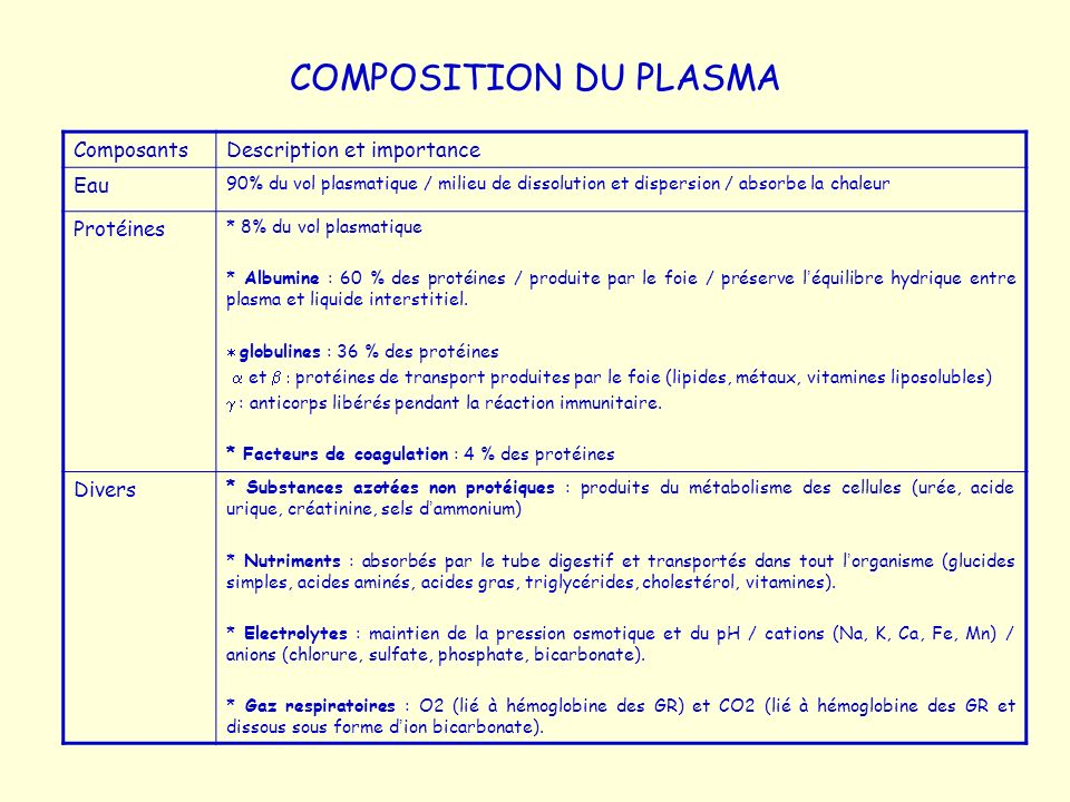 COMPOSITION DU PLASMA Composants Description et importance Eau