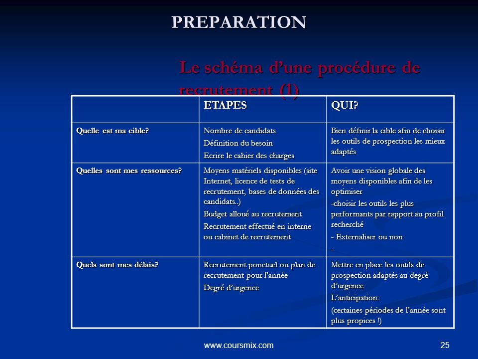PREPARATION Le schéma d'une procédure de recrutement (1)