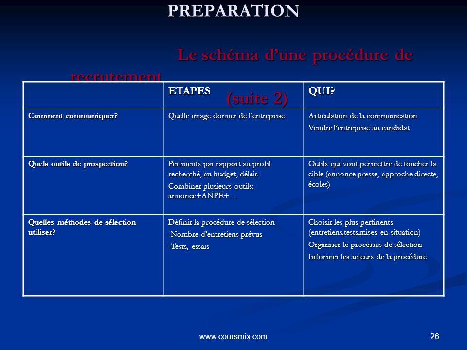 PREPARATION Le schéma d'une procédure de recrutement (suite 2)