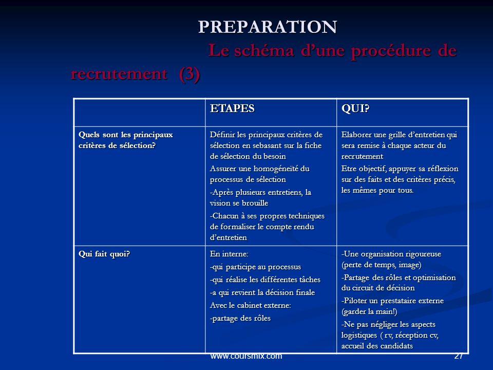 PREPARATION Le schéma d'une procédure de recrutement (3)