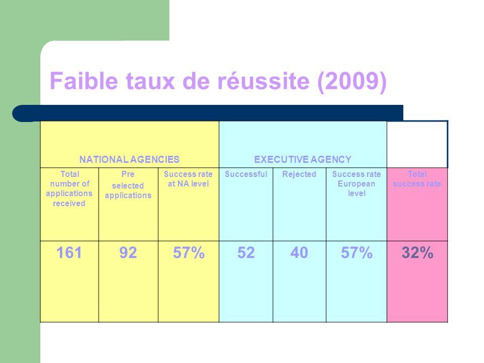 Faible taux de réussite (2009)