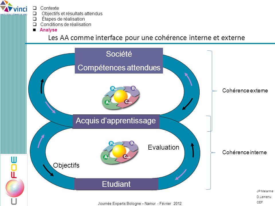 Les AA comme interface pour une cohérence interne et externe