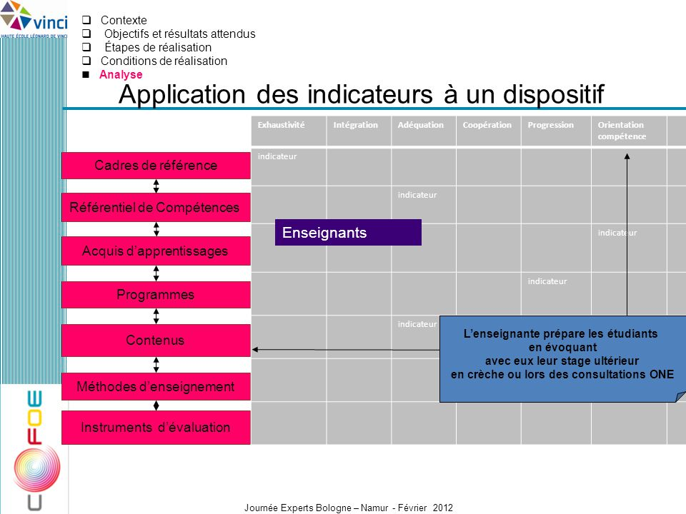 Application des indicateurs à un dispositif