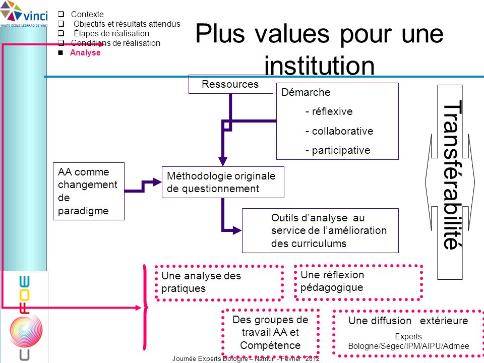 Plus values pour une institution