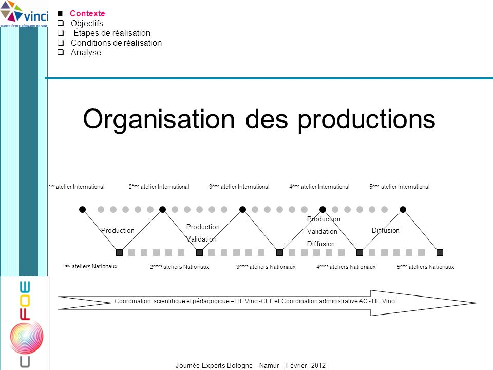 Organisation des productions