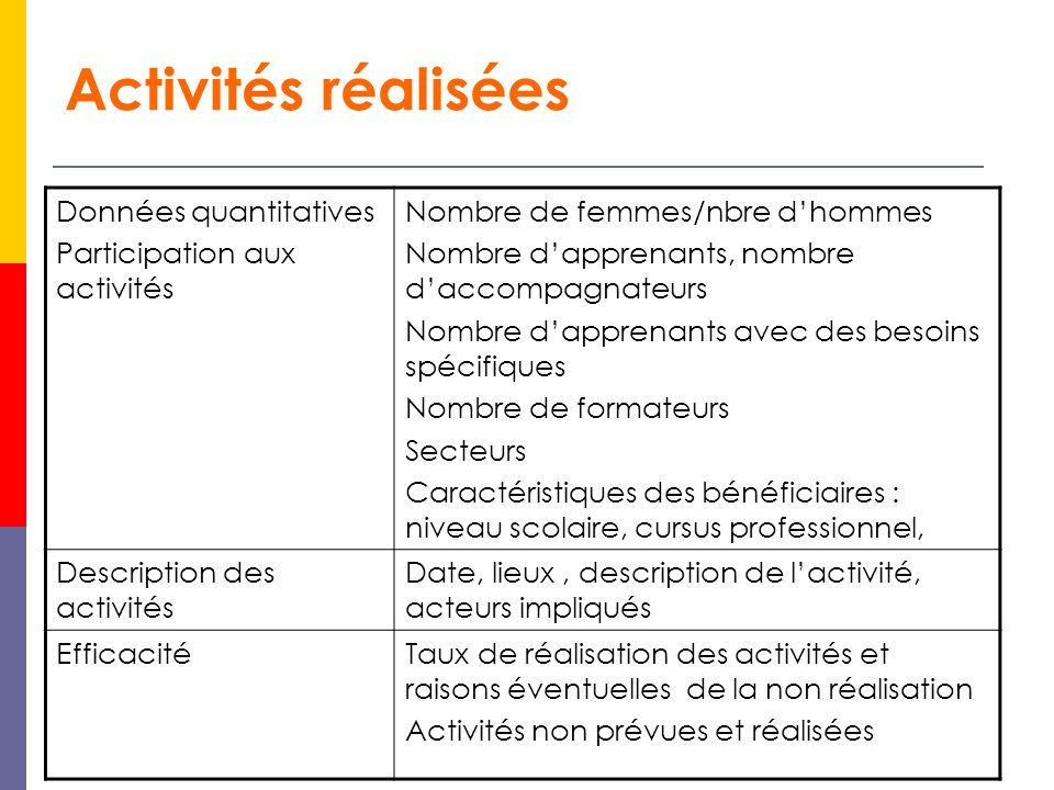 Activités réalisées Données quantitatives Participation aux activités