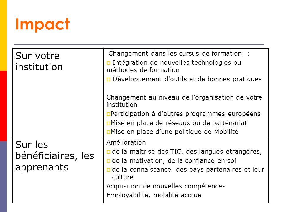 Impact Sur votre institution Sur les bénéficiaires, les apprenants