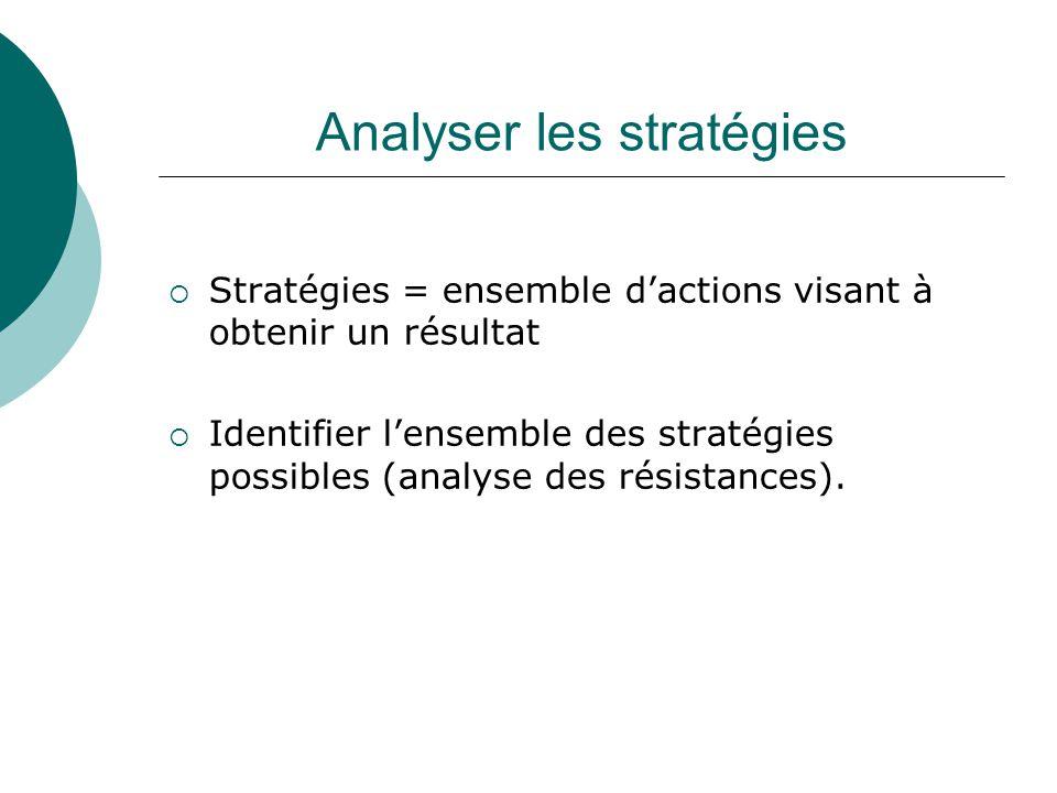 Analyser les stratégies