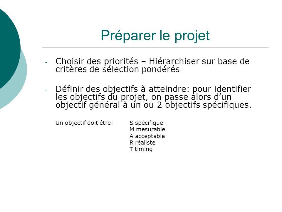 Préparer le projet Choisir des priorités – Hiérarchiser sur base de critères de sélection pondérés.